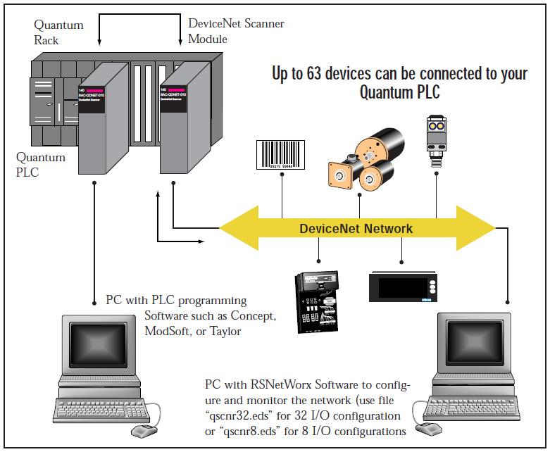 devicenet scanner. Black Bedroom Furniture Sets. Home Design Ideas